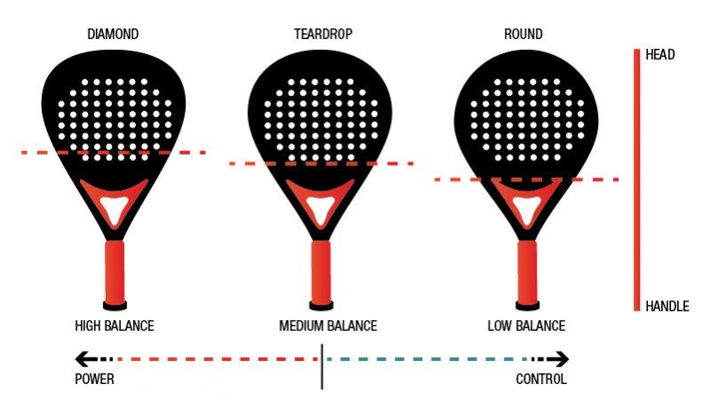 Padel racket sweet spot